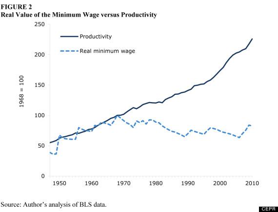 Minimum Wage Over Time Minimum Wage Increase